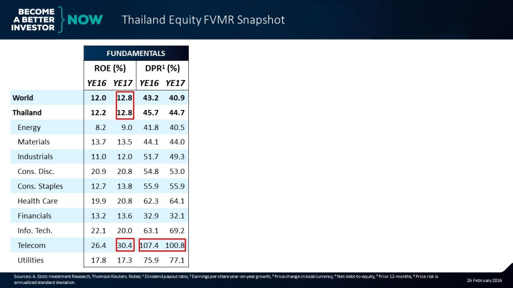 Check out the full #Thailand #Equity #FVMR Snapshot!
