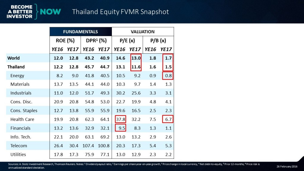 Learn more about the #Thailand #Equity #FVMR Snapshot!