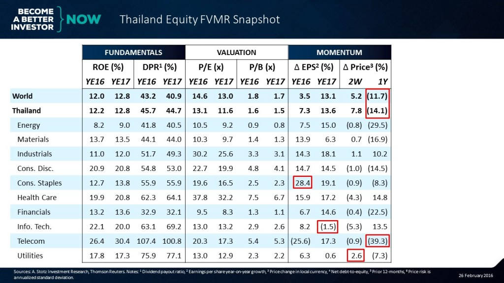 Can you guess the 4th element in the #Thailand #Equity #FVMR Snapshot?