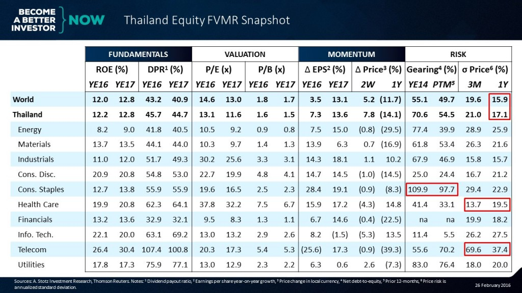 It's easy to be up to speed on the #markets with the #Thailand #Equity #FVMR Snapshot