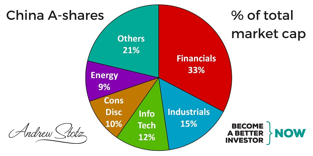 Financials is a third of the #China A-shares #market