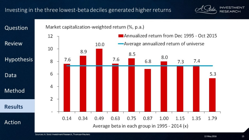 Looking at returns of 10,000 stocks over 25yrs: High #beta does not equal high #return!