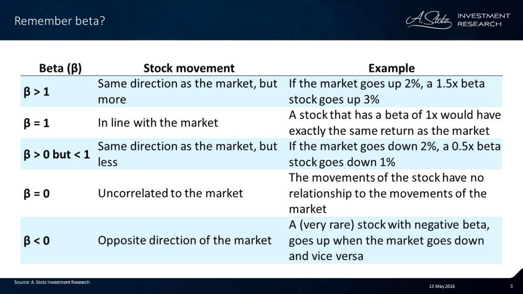 How do you use #beta when #investing?