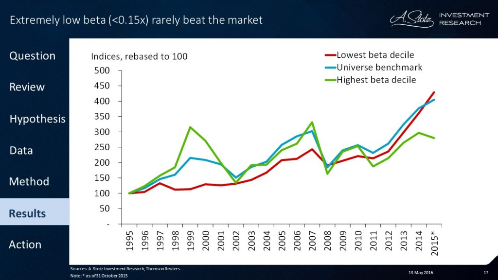 Investing in extremely high or low #beta isn't a #market-beating strategy