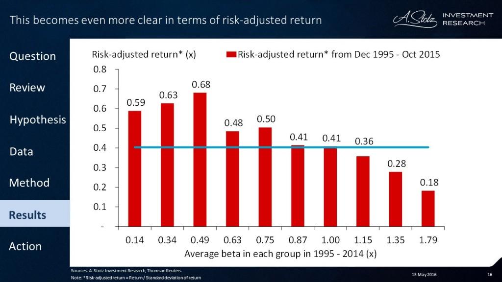 The risk-adjusted return of 10,000 #stocks over 25yrs: High #risk ≠ high #return