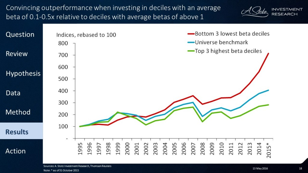 By simply #investing in low-beta #stocks you could have beaten Mr. #Market