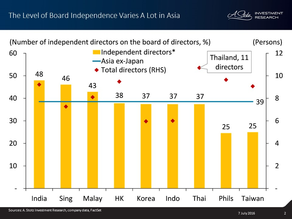 Board independence is on average at 39% in #Asia. #CorpGov