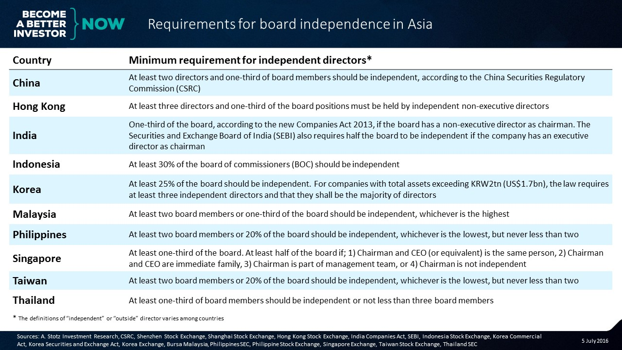 Minimum requirements for board independence in #Asia. #CorpGov