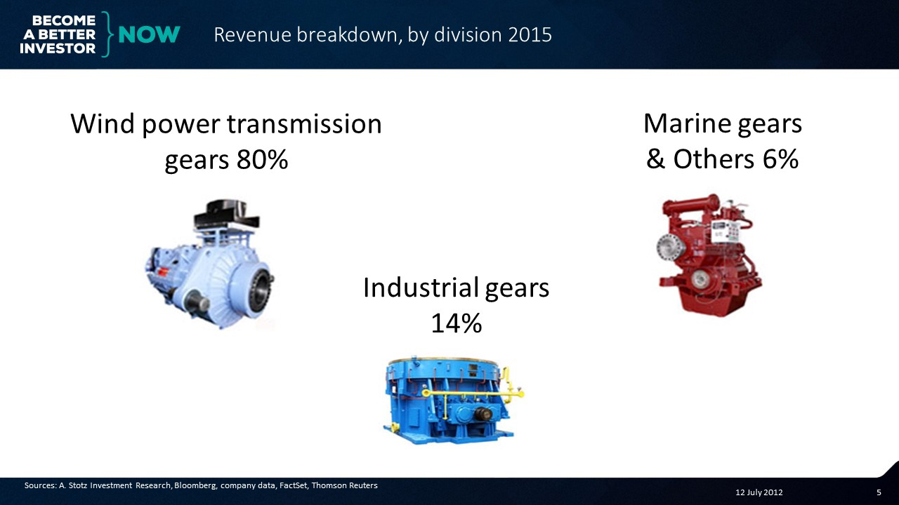 Revenue breakdown for China High Speed Transmission Group #China #Stocks