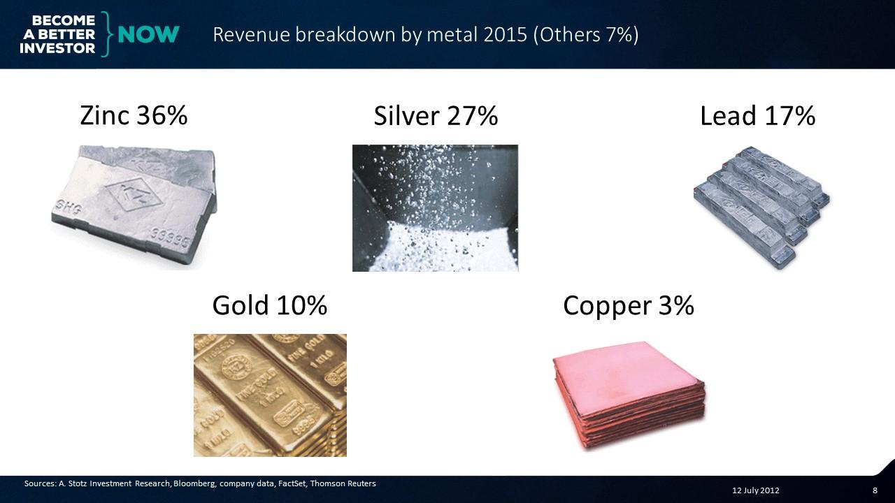 Revenue breakdown for #Korea Zinc. #Stocks