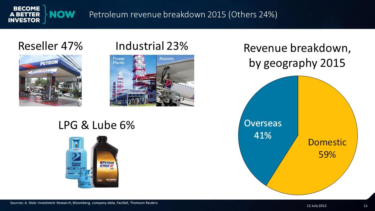 Revenue breakdown for Petron Corporation #Phillipines #Stocks