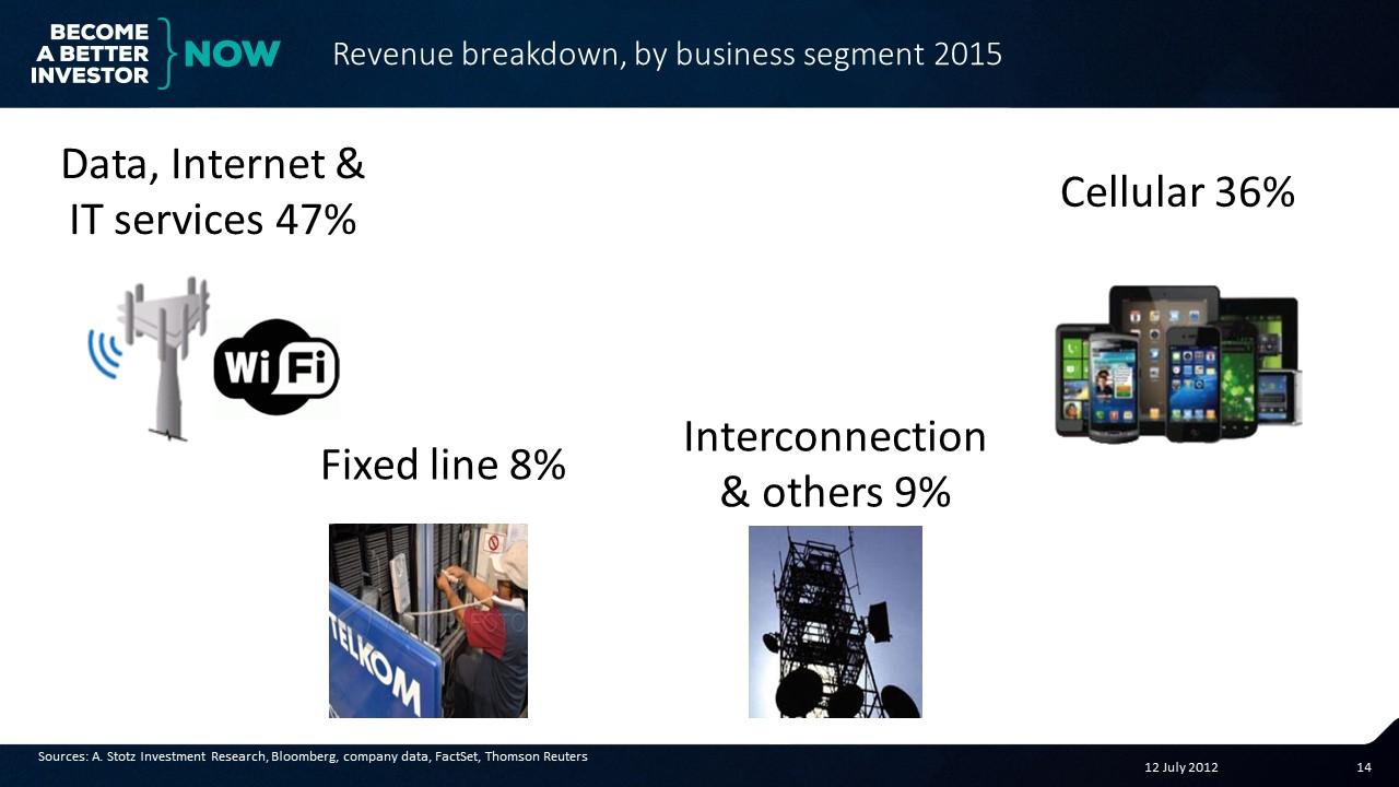 Revenue breakdown for Telekomunikasi #Indonesia #Stocks