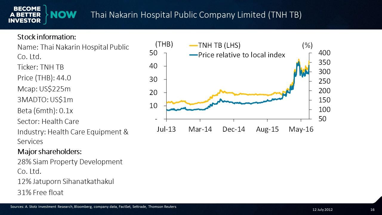 Thai Nakarin Hospital #Thailand #Stocks