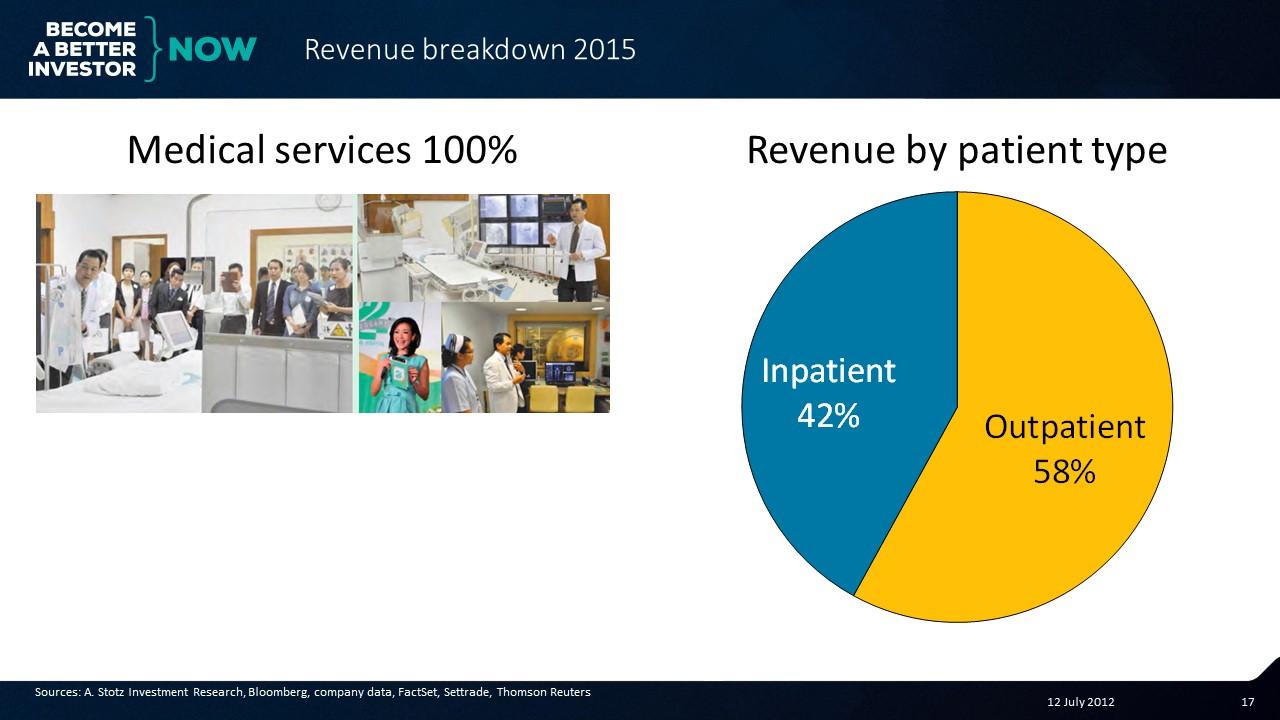 Revenue breakdown for Thai Nakarin Hospital #Thailand #Stocks