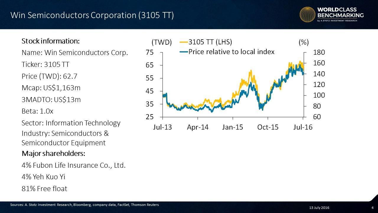 World Class Benchmarking: Win #Semiconductors Corporation #Stocks #Taiwan