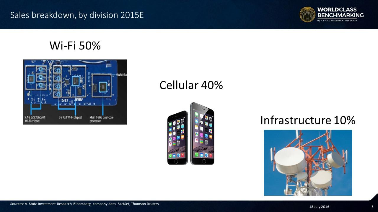Revenue breakdown for Win #Semiconductors #Taiwan