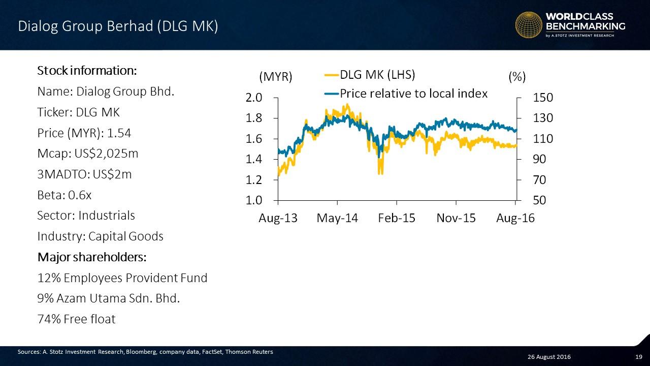 Dialog Group - World Class #Benchmarking - #Stocks #Malaysia