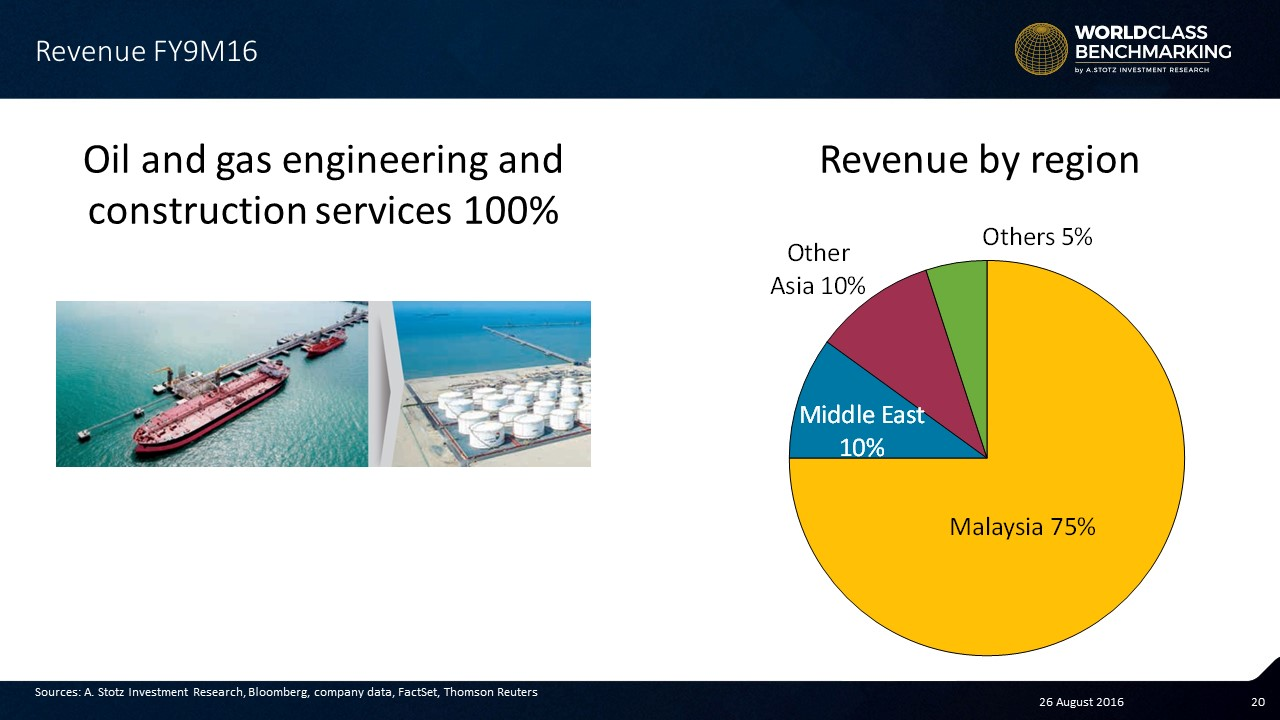 Revenue breakdown for Dialog Group #Malaysia #Stocks