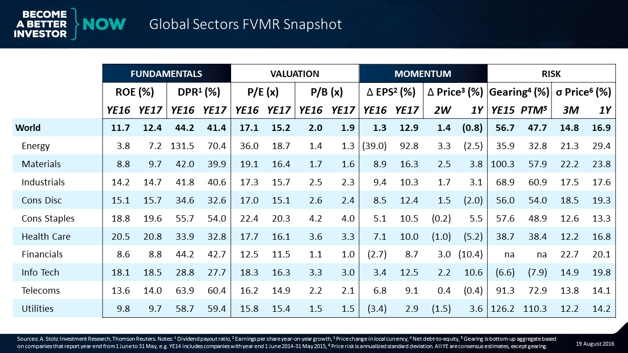Get the Global Sectors #FVMR Snapshot to your inbox every Monday for free!