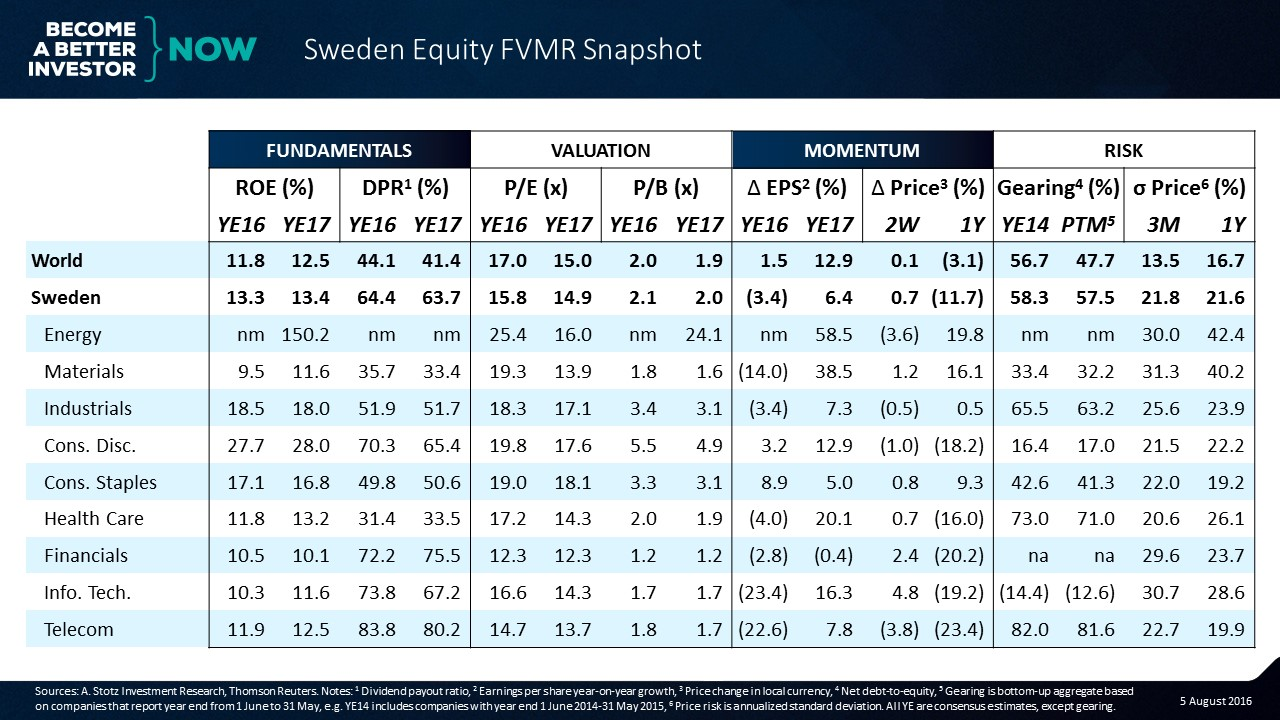 Get the #Sweden #Equity FVMR Snapshot to your inbox every Monday for free!