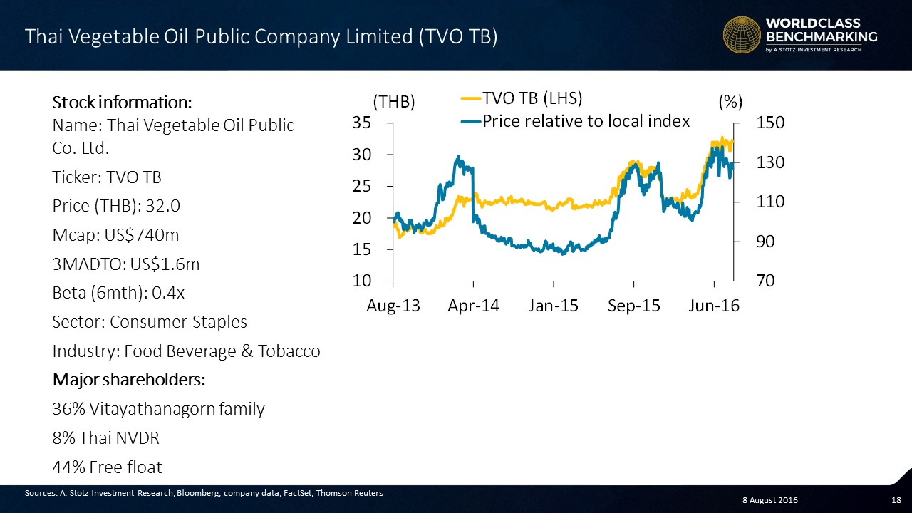 #Thai Vegetable Oil - World Class #Benchmarking - #Stocks