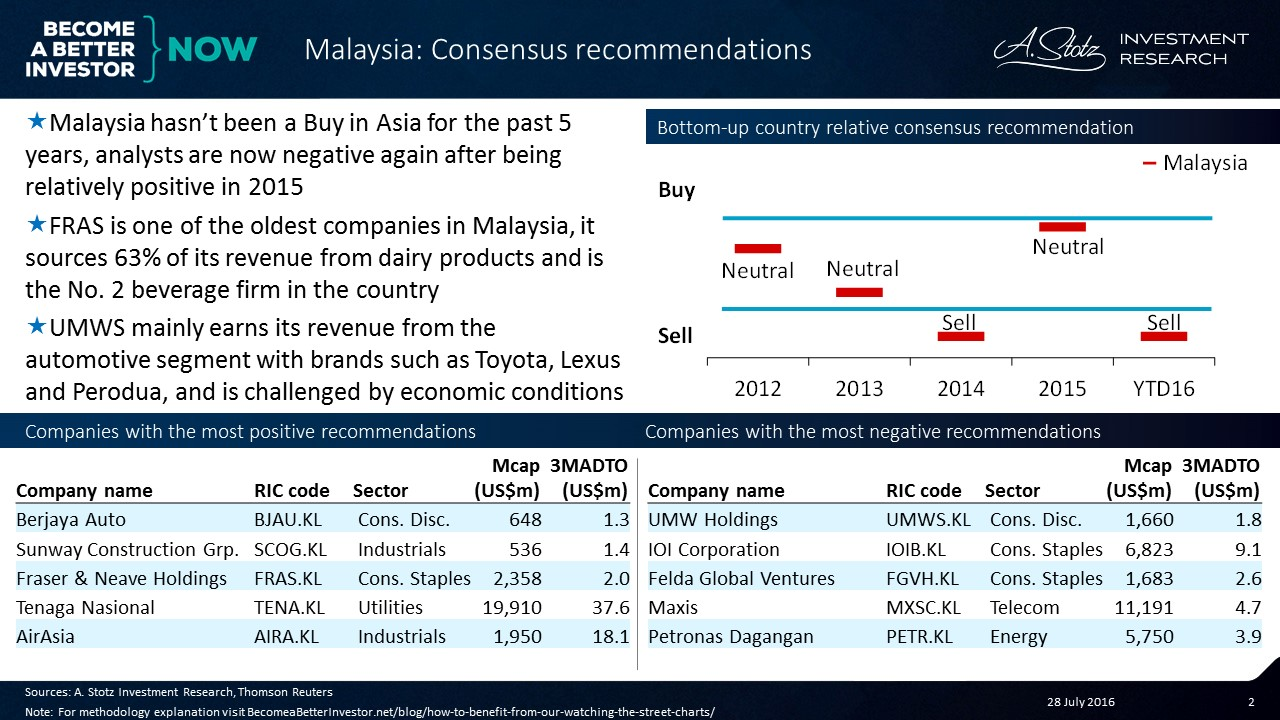 "#Malaysia Has Not Been a ""Buy"" in #Asia for the Past Five Years"