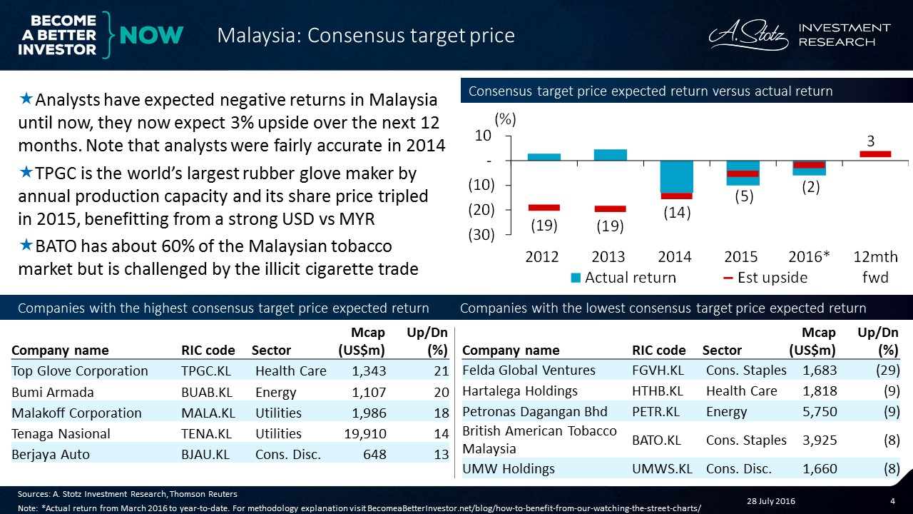 Analysts' upside expectations have basically always been negative for #Malaysia