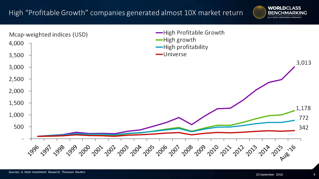 High Profitable Growth companies coincident return is massive