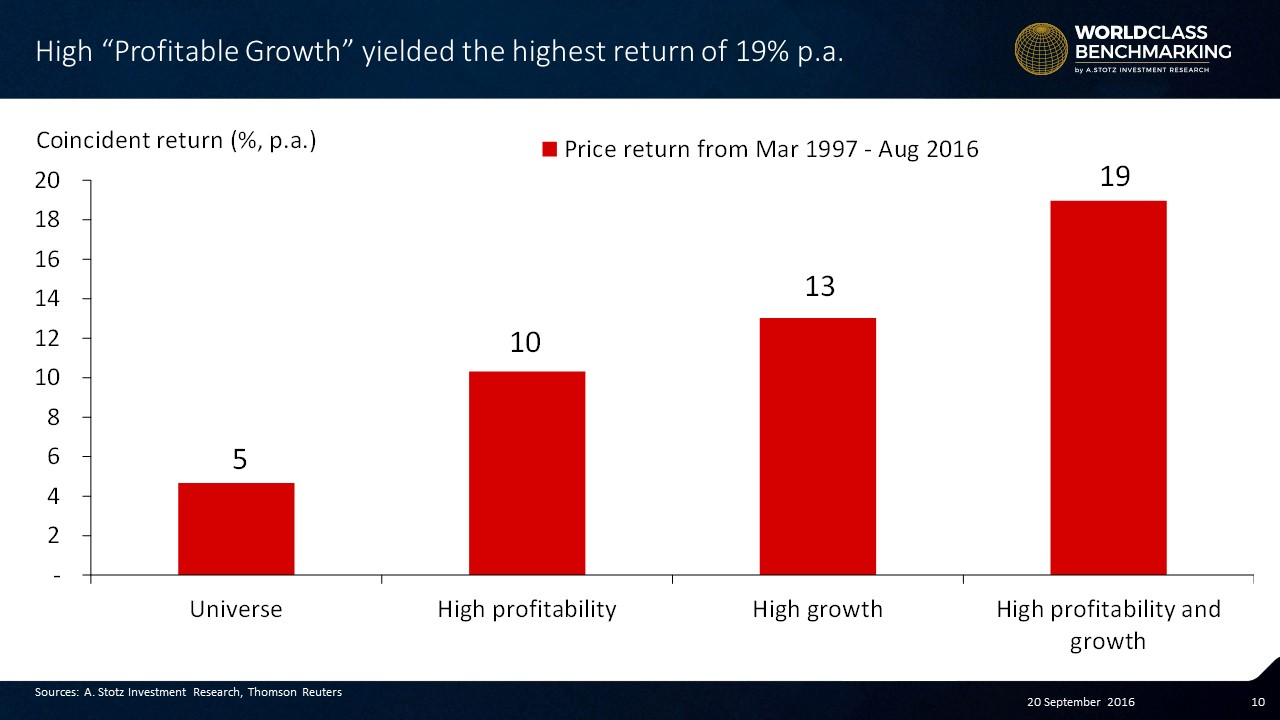 Profitable Growth companies p.a. coincident return is about 4x the #market