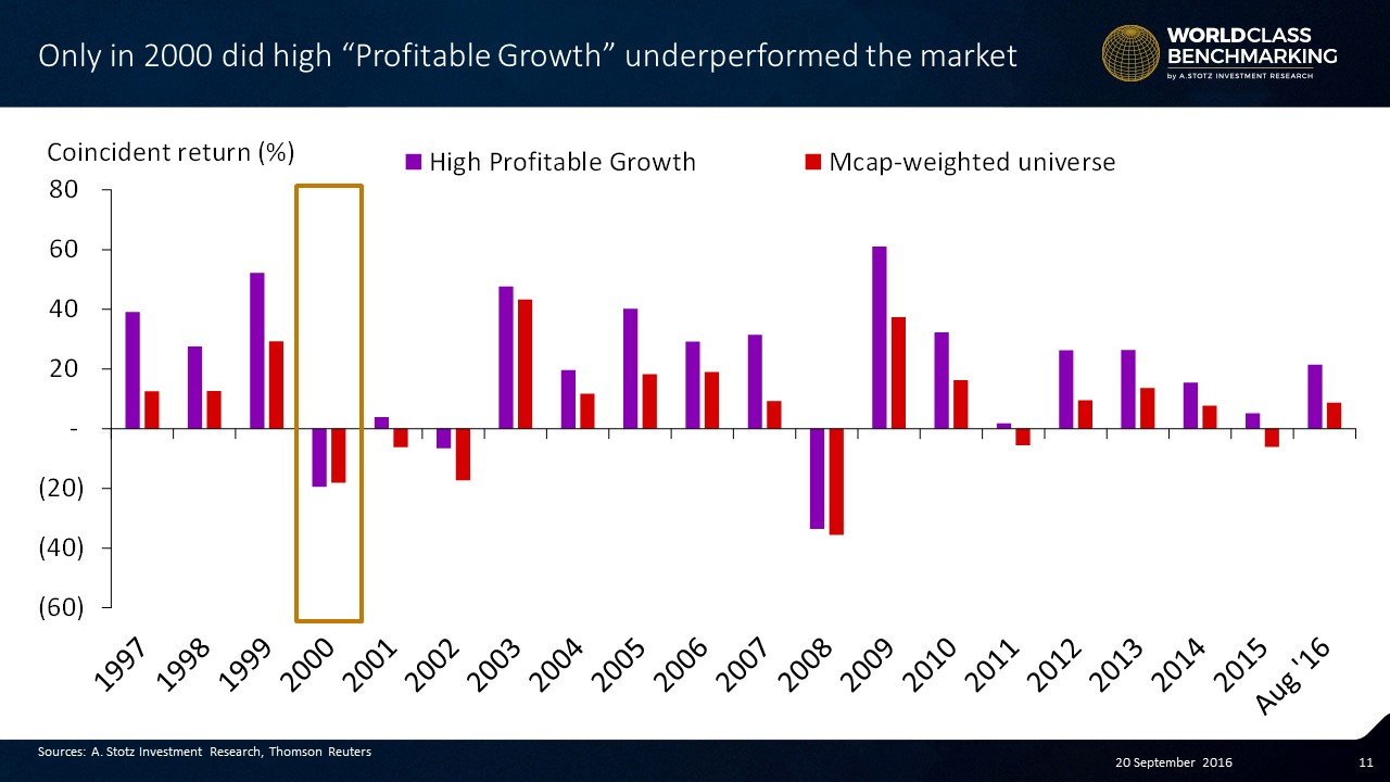 #ProfitableGrowth companies only slightly underperformed in 2000