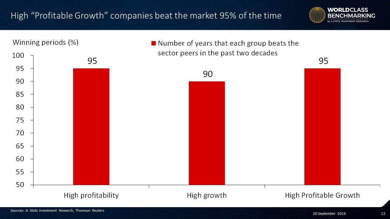 High Profitable Growth beats the #market 95% of time