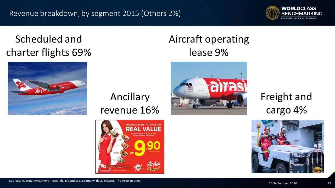 Revenue breakdown of #AirAsia