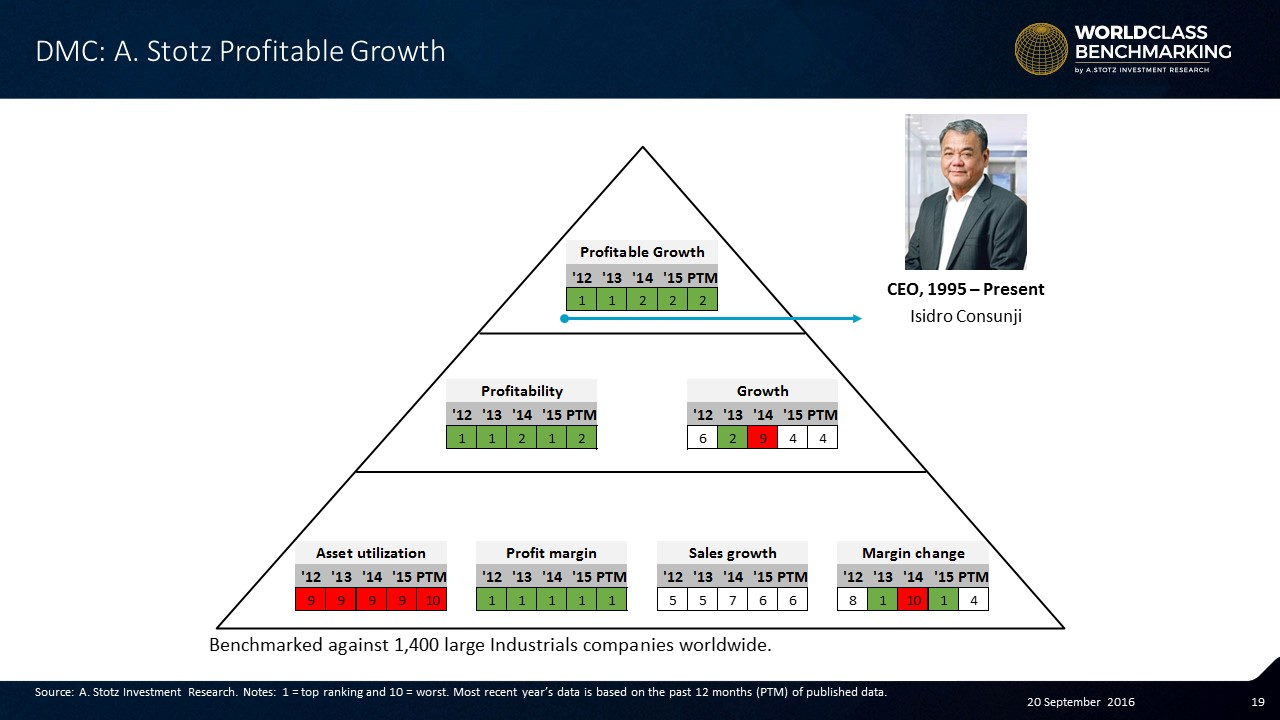 Isidro Consunji maintains #ProfitMargin at DMCI Holdings