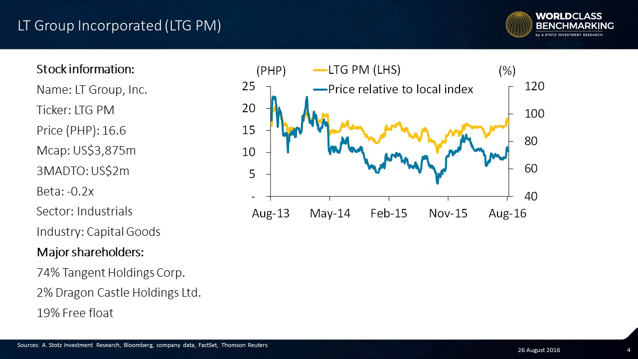 LT Group Incorporated is one of the largest conglomerates in the #Philippines