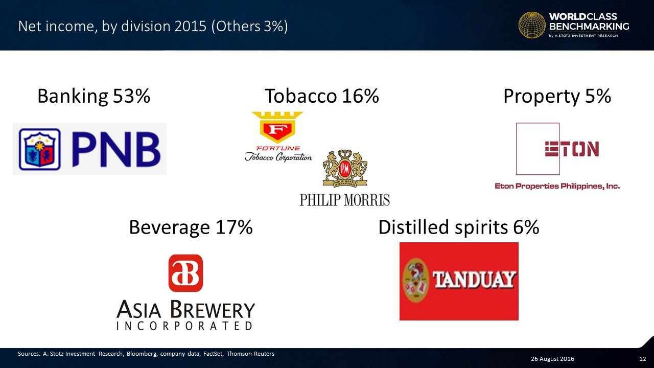 LT Group a diversified conglomerate in the #Philippines