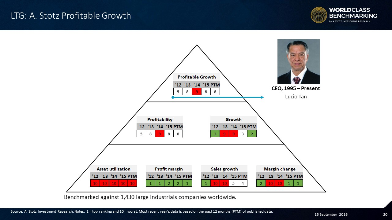 #LTGroup #profitablity remains weak but now seeing growth