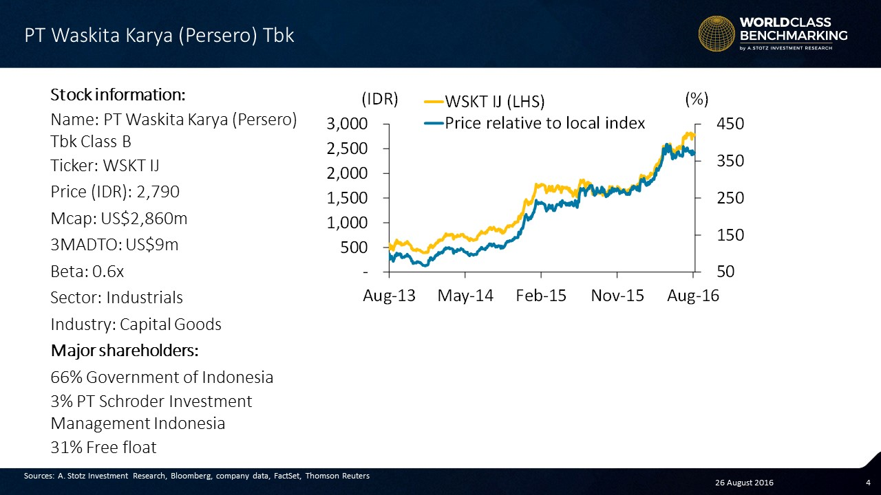 #Indonesia's largest toll road construction company by revenue and 66% state-owned