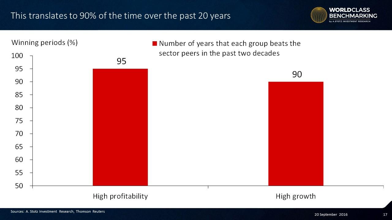 High growth beats market 90% time