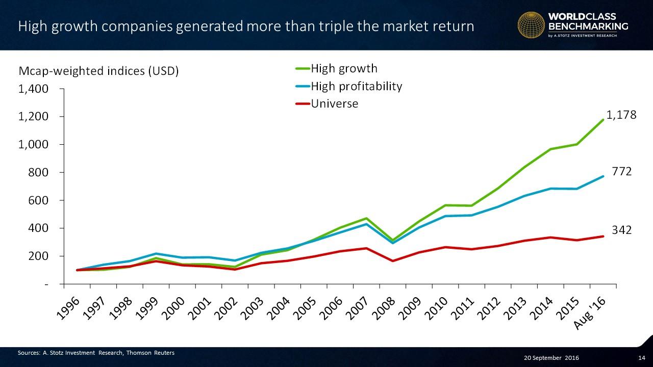 High #growth companies coincident return beats highly profitable companies