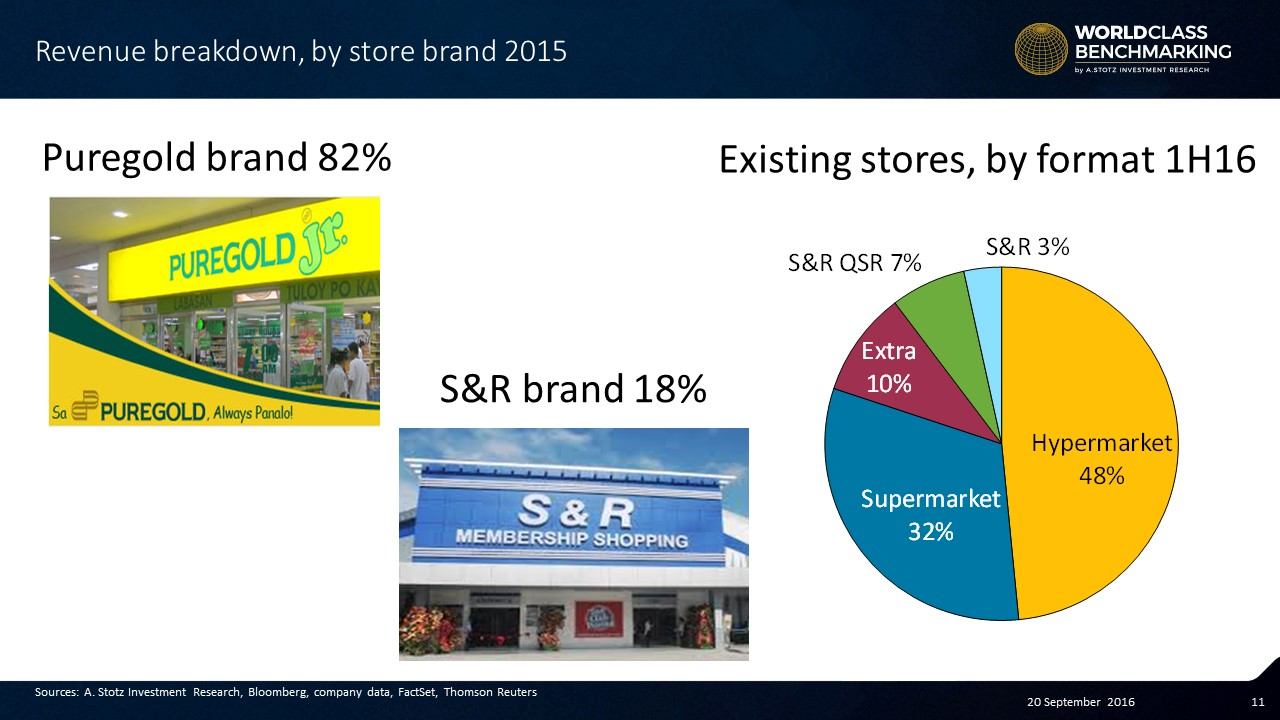 #Puregold's stores are split between two brands #Philippines