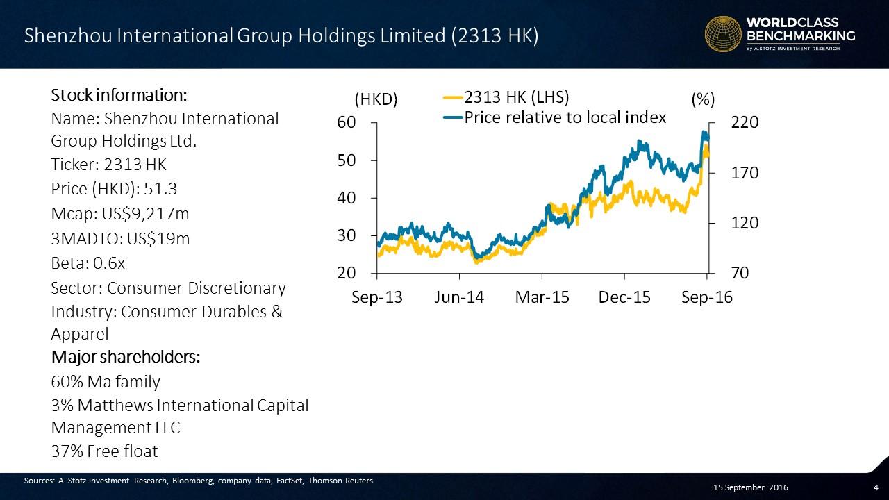 Shenzhou International share price rising of late