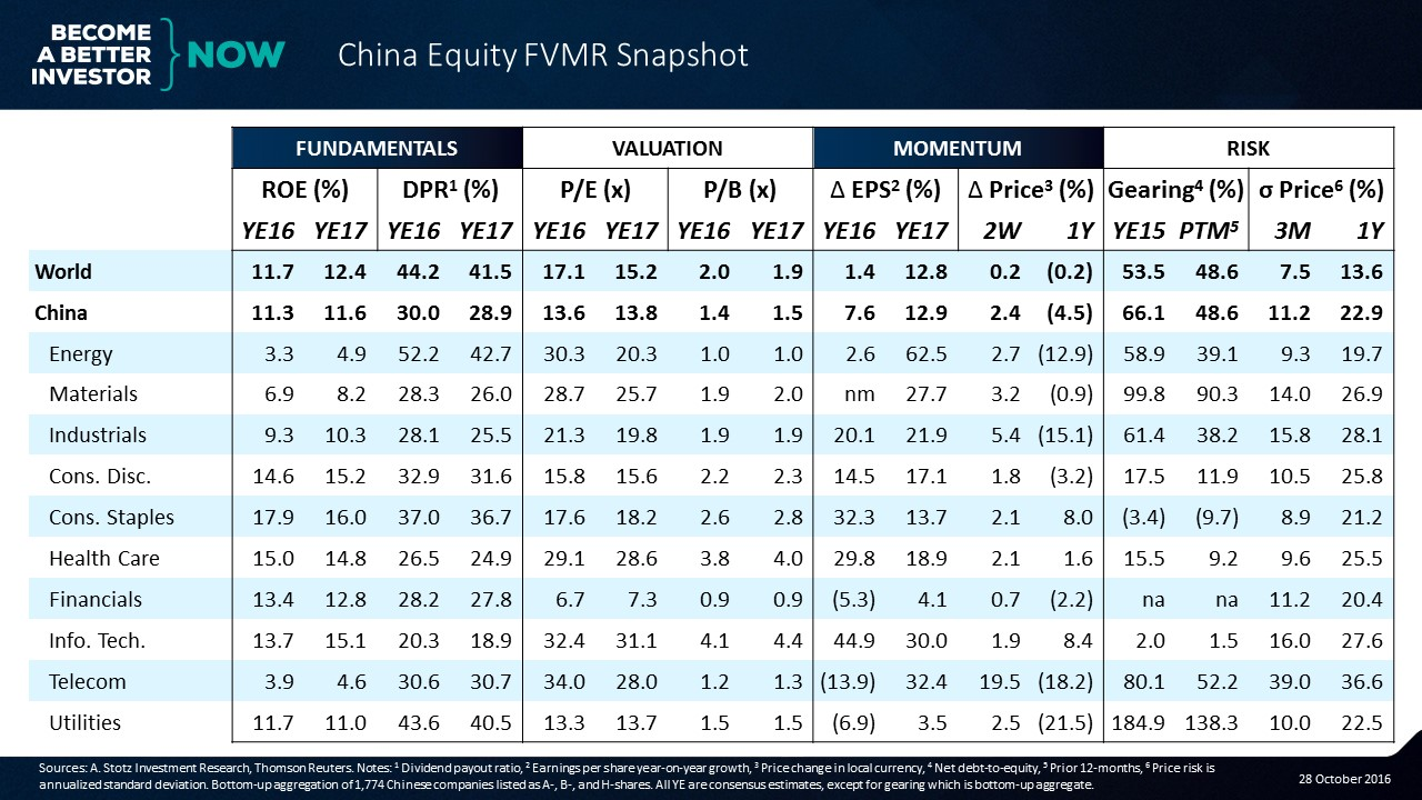 Get the #China #Equity #FVMR Snapshot to your inbox every Monday for free!