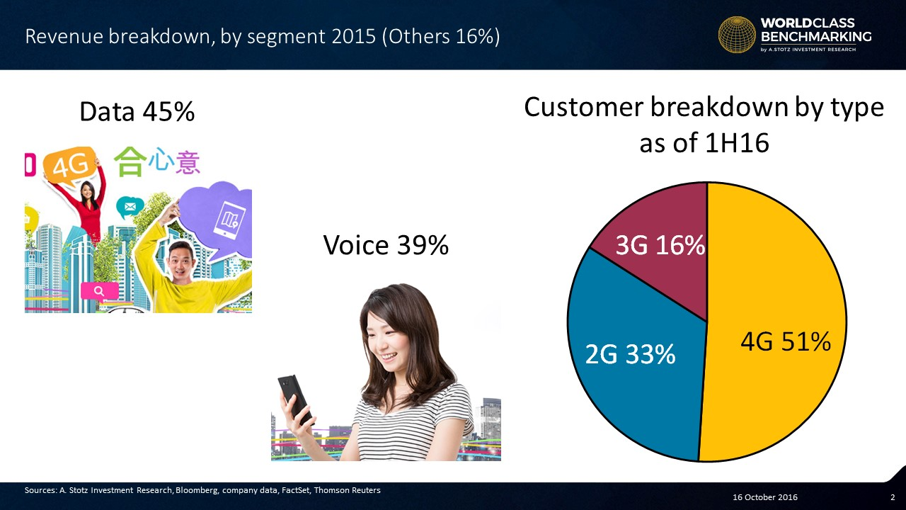 Data is now the largest revenue stream for #China Mobile