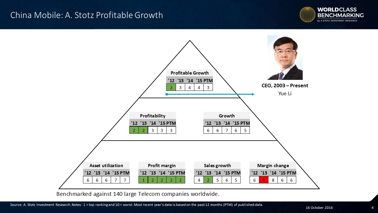 China Mobile has returned to the top3 on Profitable Growth