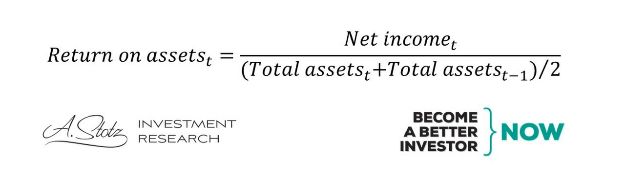 How to calculate Return on Assets