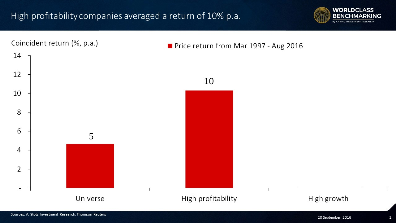 High #Profitability companies generate double the market in terms of coincident return