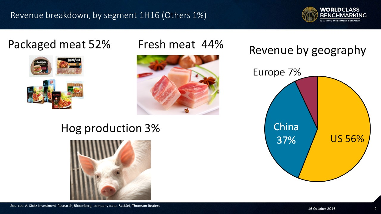 WH Group revenue split between fresh and packaged #pork meats