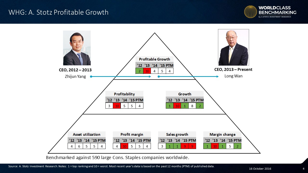 Profitable Growth has improved since the company went public in 2014