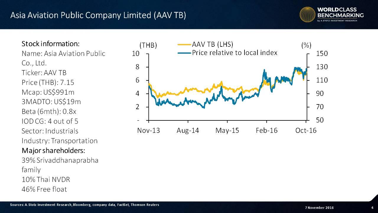 Asia Aviation's #stock has beaten the Thai #market over the last 3 years