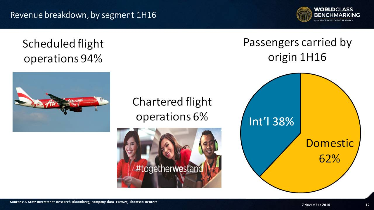 Low-cost flights make up 94% of #revenue for Asia Aviation / Thai #AirAsia